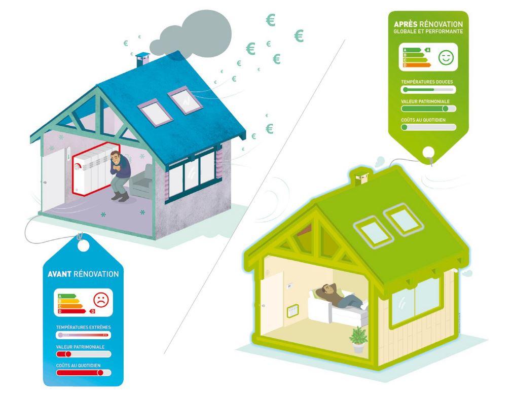 Un projet de r novation faites vous accompagner et for Aide financiere renovation maison