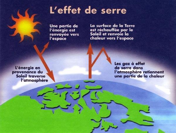 L'énergie et le climat